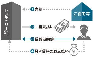 リースバック イメージ図