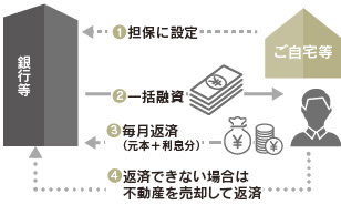 不動産担保ローン イメージ図